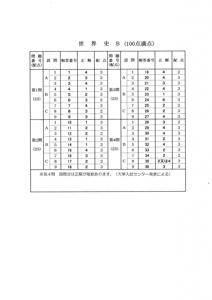 2015_center_sekaishi