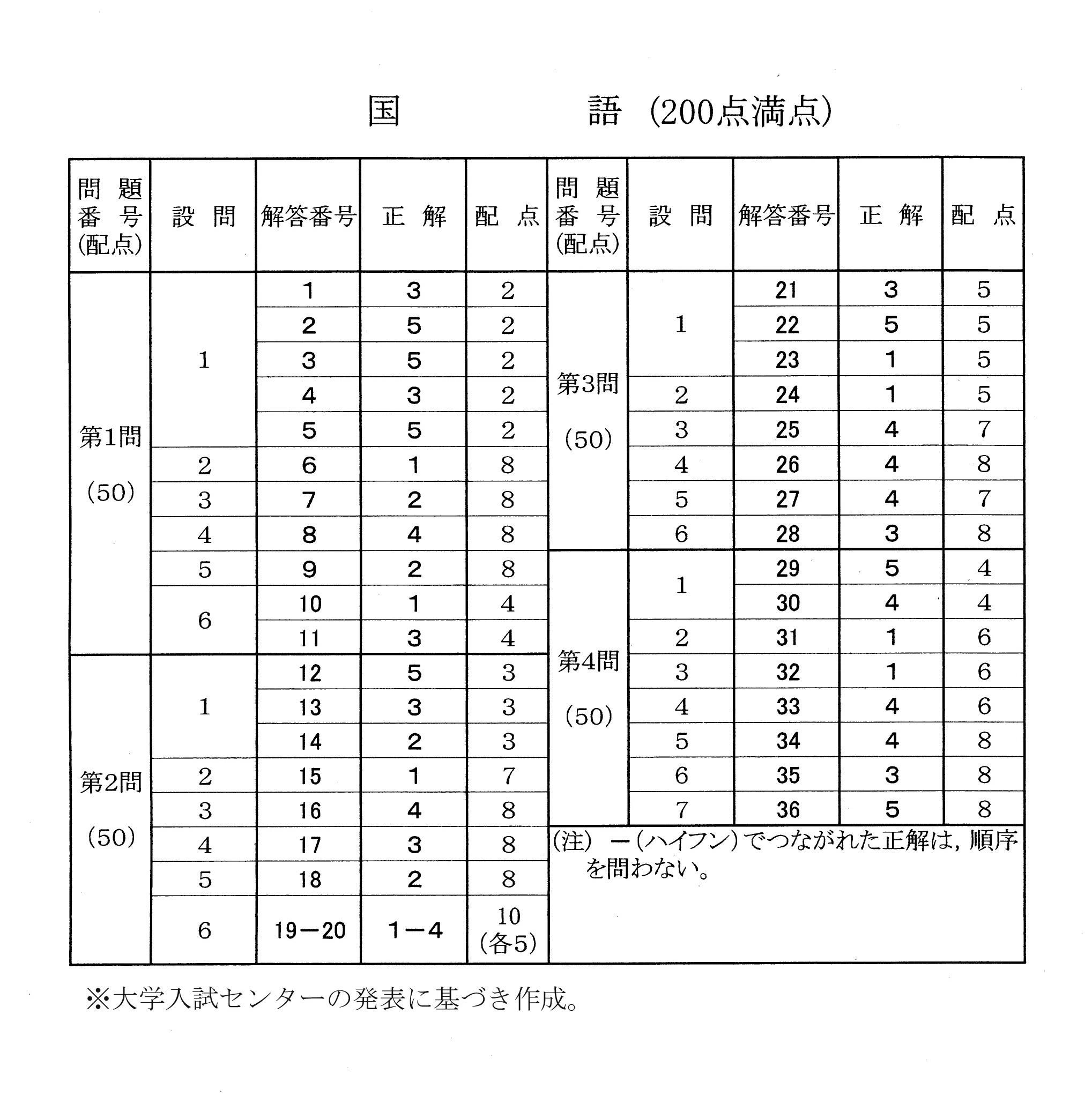 速報 駒澤 大学 解答